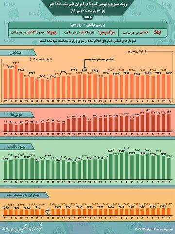 اینفوگرافیک / روند کرونا در ایران، از ۱۳ خرداد تا ۱۳ تیر
